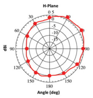 2.4 GHz Azimuth (Horizontal) Gain Pattern