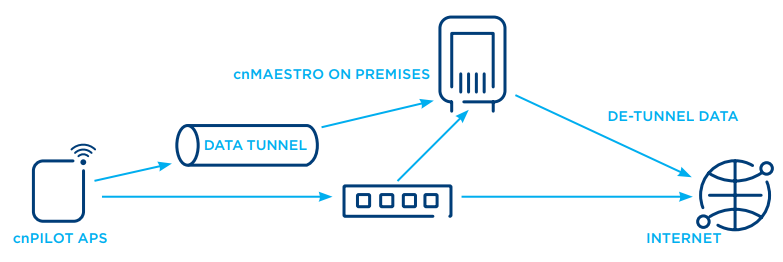 cnMaestro On-Premises