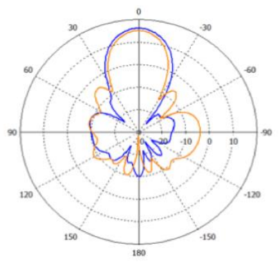 5 GHz Azimuth (Horizontal) Gain Pattern