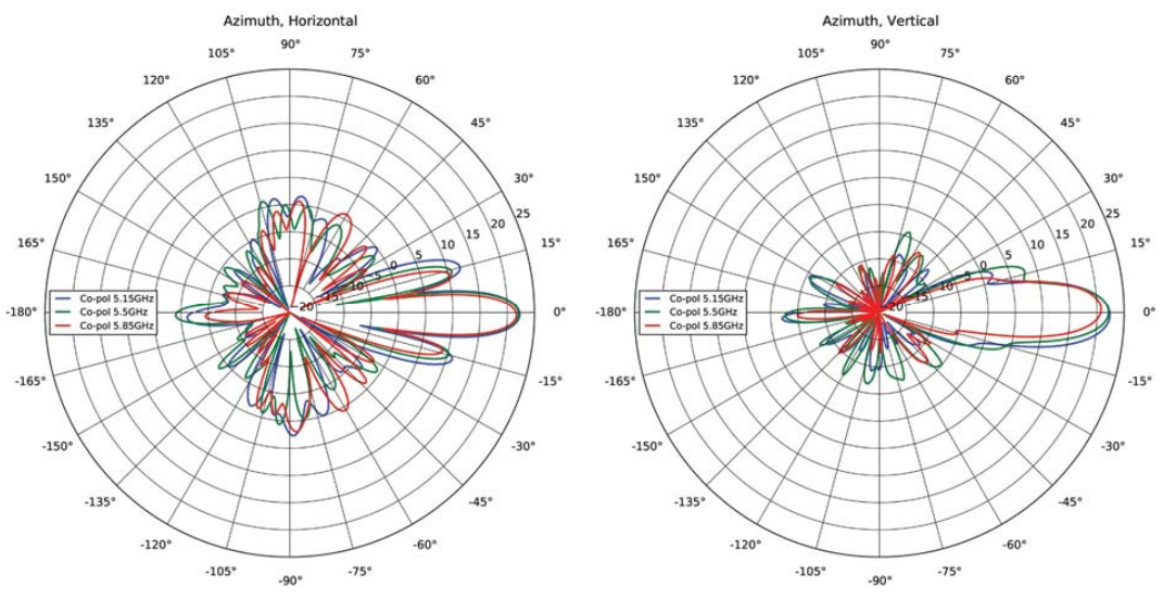 5 GHz ePMP Force 190 Azimuth Patterns