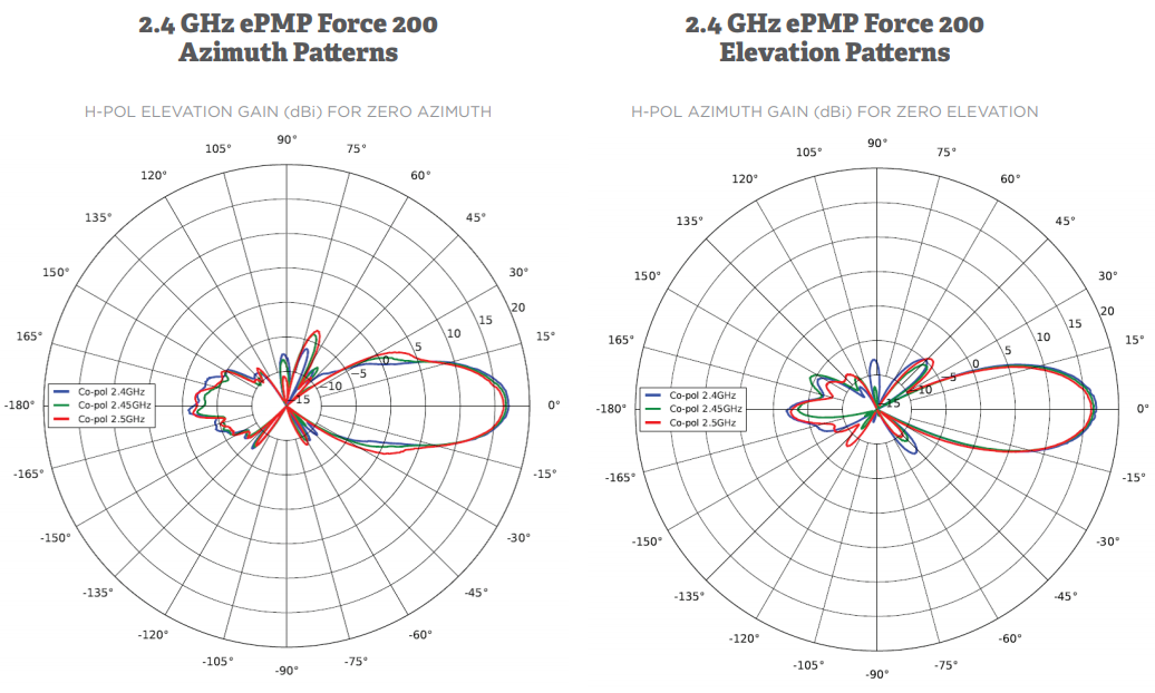 2.4 GHz ePMP Force 200 Azimuth and Elevation Patterns