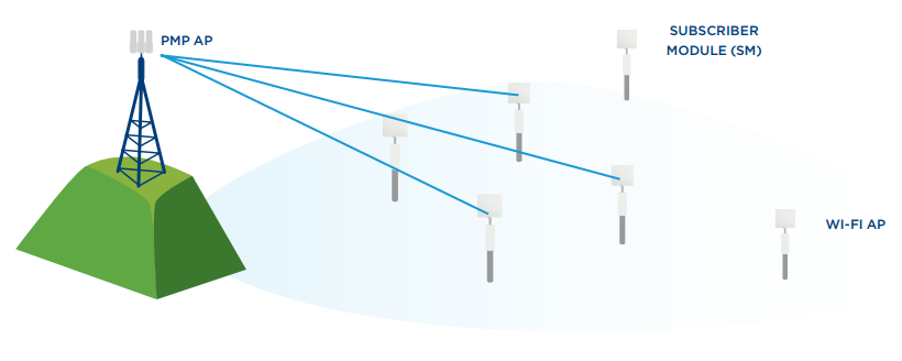 Point-to-Multipoint (PMP) Backhaul